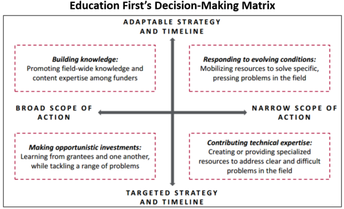 Education First Decision Making Matrix June 2016