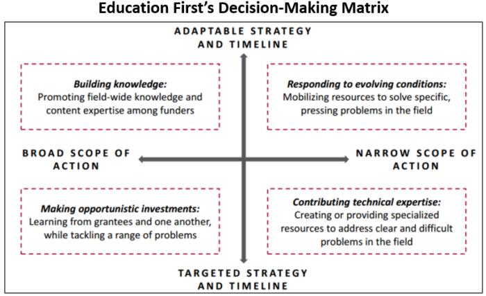 Education First Decision Making Matrix June 2016