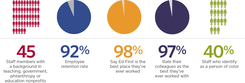 Ed First Staff Infographic